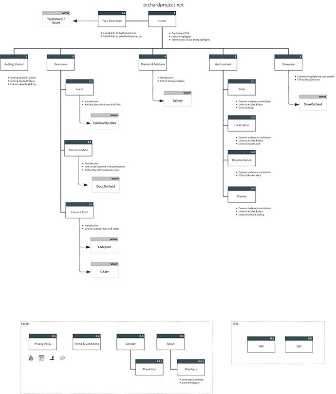 Sitemap V2.0